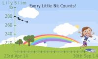 LilySlim Weight charts (S9om)